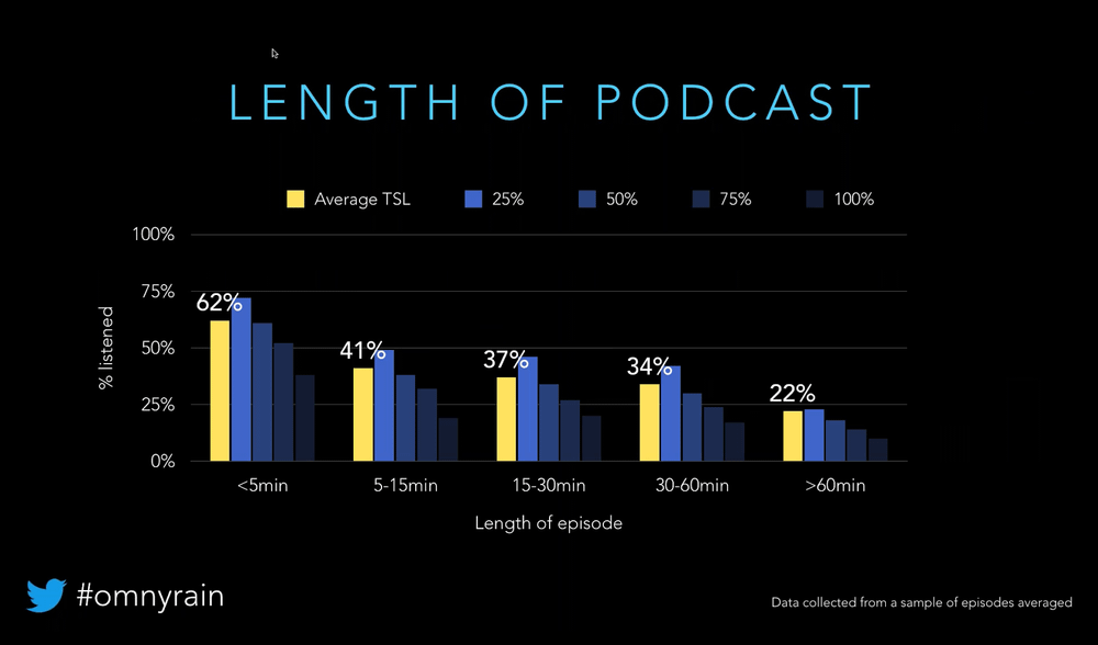 How Long Should Podcasts Be?