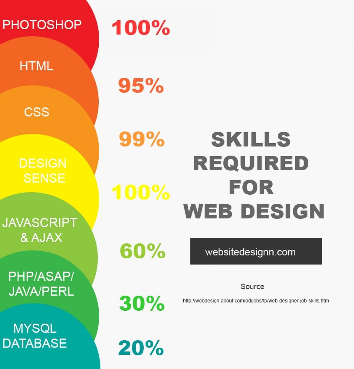 Basic Skill for Web Designer