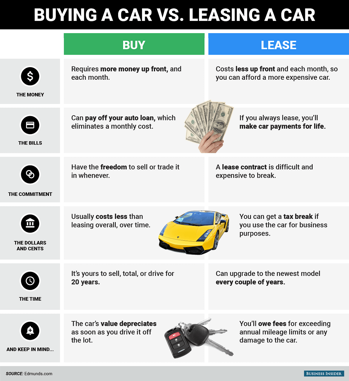 Benefits of Leasing a Car for Business