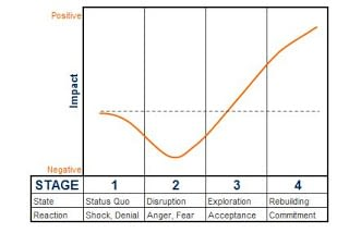 The Four Stages of 'Change Curve' Small Business Owners Should Know