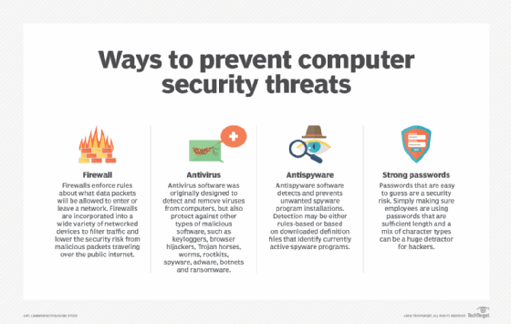 Typical Virus Threats and How To Eliminate Them