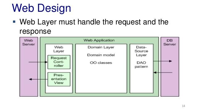 Presentation Layer in Website Design