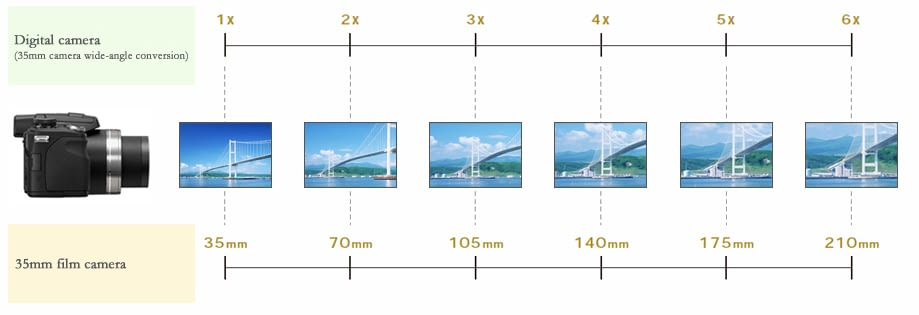 Digital Camera Zoom – Understanding the Measurements