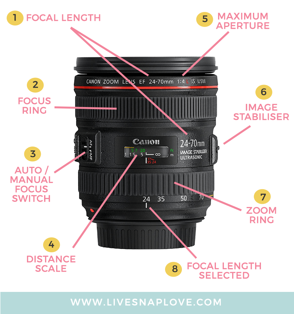 Camera Lenses Explained – What Lens For What Photography